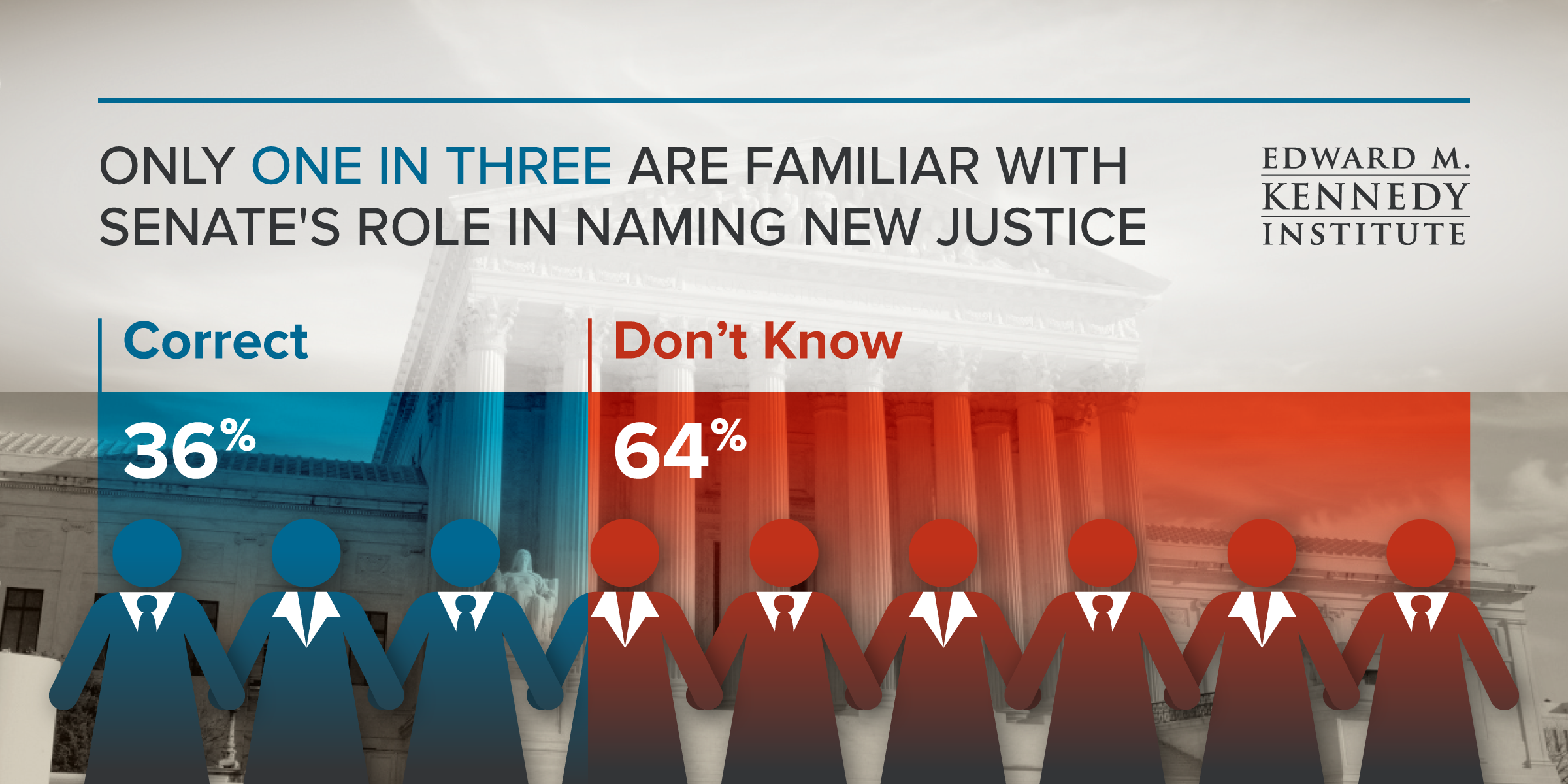 "Civic Engagement Poll Graphic. Text illustrates that only one in three survey respondents are familiar with Senate's role in naming new Justice. 36% of respondents answered correctly, while 64% responded with ""don't know."""