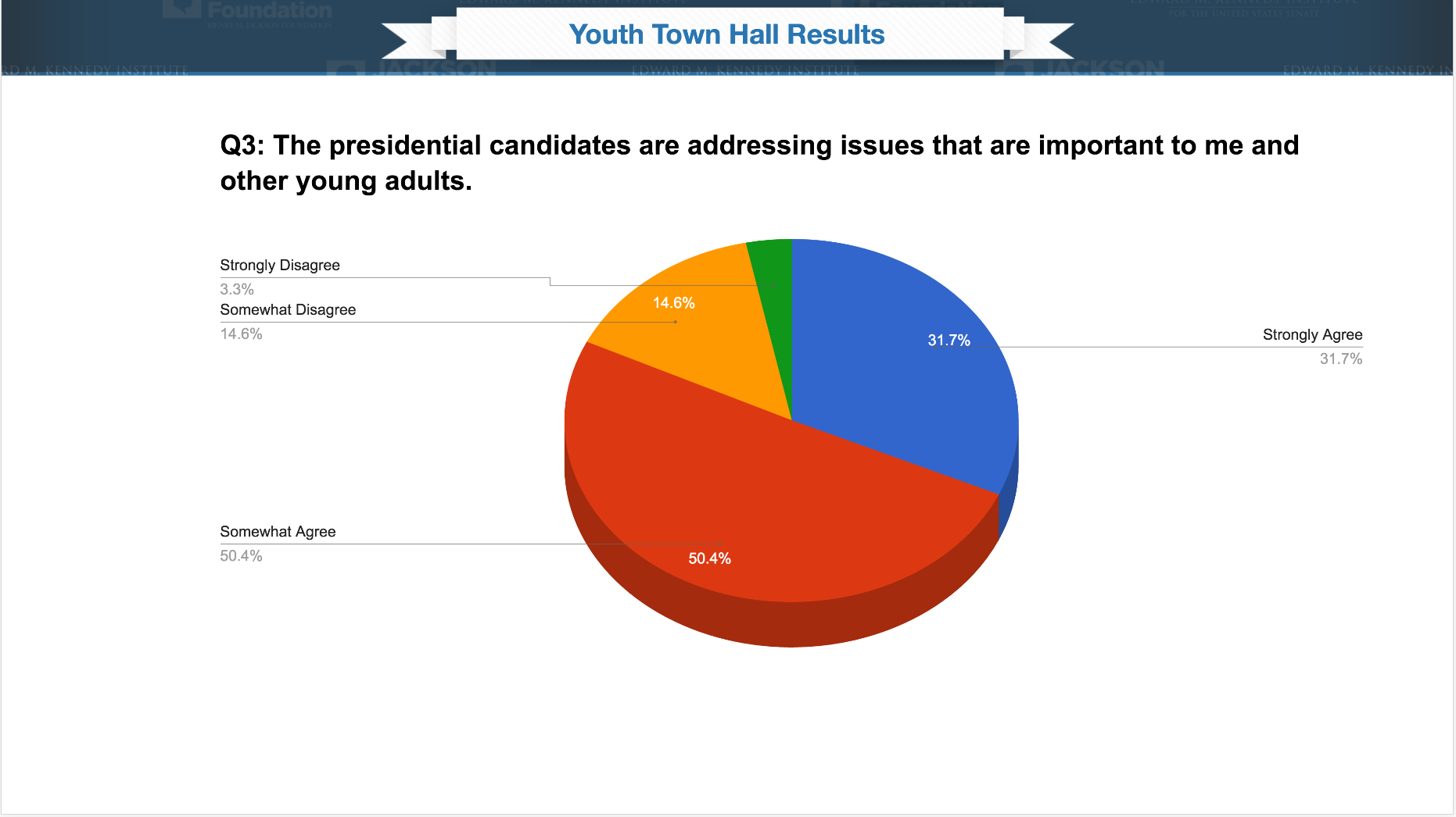 Poll results for Q3, The Presidential candidates are answering questions that are important to me and other young adults. 31.7% of attendees strongly agreed with the statement, 50.4% somewhat agreed, 14.6% somewhat disagreed, and 3.3% strongly disagreed.